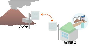 火山の遠隔監視